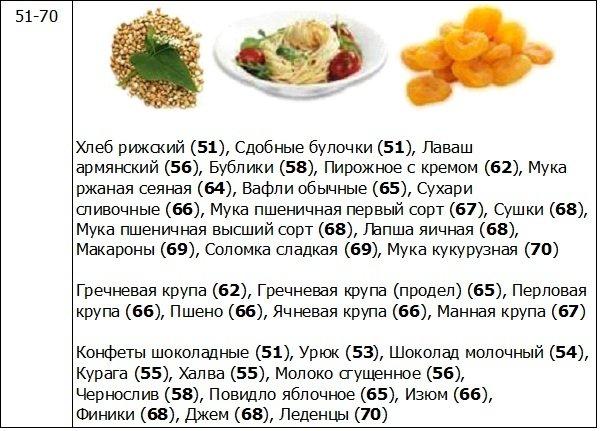 Безуглеводная диета при сахарном диабете меню